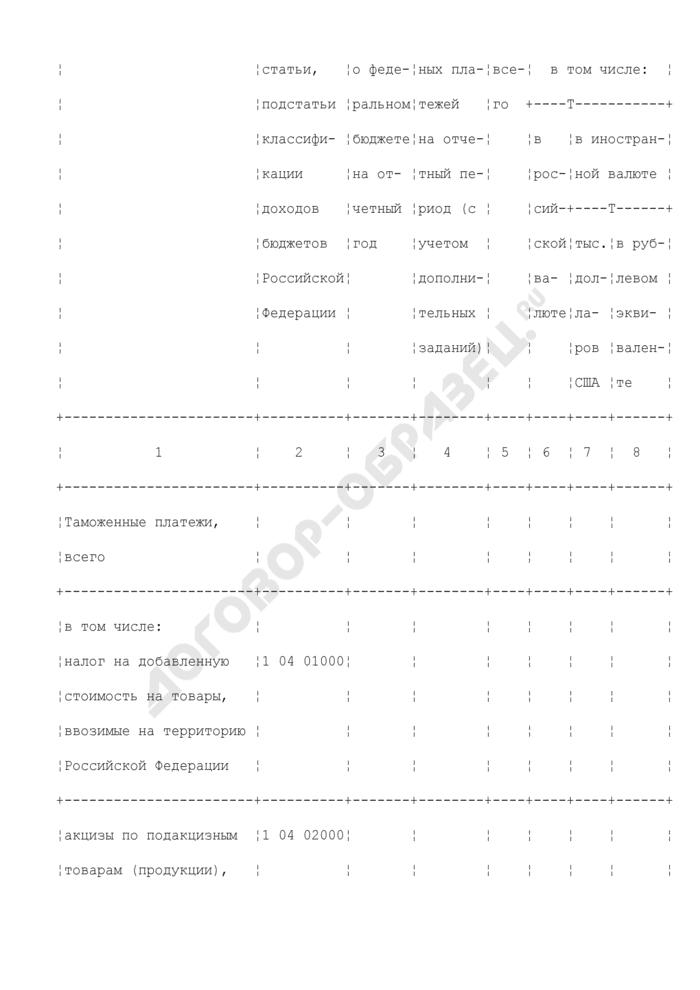 Отчет о доходах федерального бюджета, полученных от уплаты таможенных платежей. Форма N 1-БФ(ДТ). Страница 2