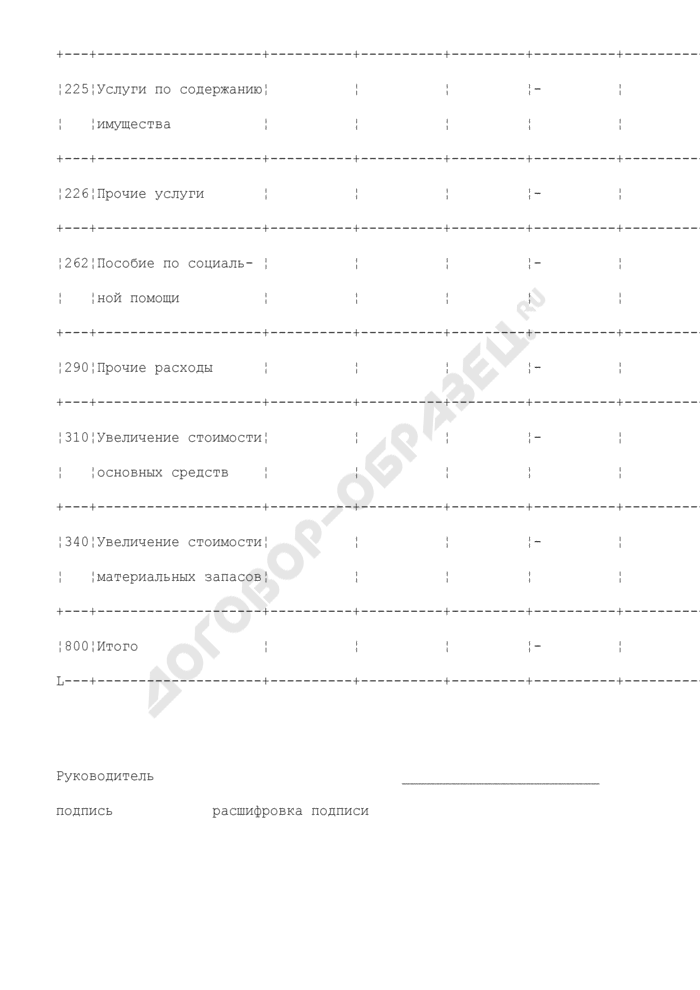 Отчет о кассовых расходах организации, подведомственной Министерству природных ресурсов России. Форма N КР001. Страница 3
