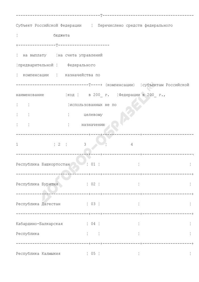 Отчет о перечислении средств федерального бюджета на выплату отдельным категориям граждан Российской Федерации предварительной компенсации (компенсации) вкладов (взносов) в организациях государственного страхования (для окончательной сверки перечислений Росгосстраха). Страница 2