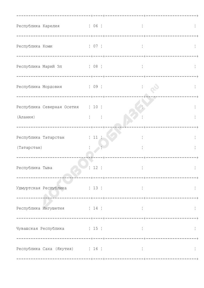Отчет о перечислении средств федерального бюджета на выплату отдельным категориям граждан Российской Федерации предварительной компенсации (компенсации) вкладов (взносов) в организациях государственного страхования (для окончательной сверки перечислений Росгосстраха). Страница 3