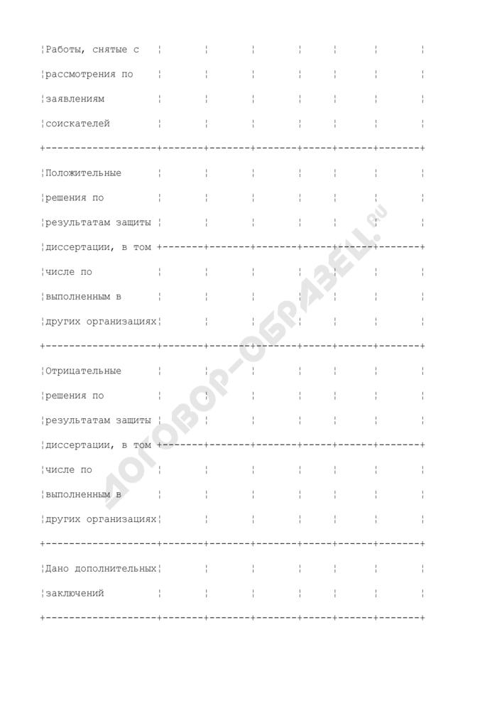 Отчет о работе диссертационного совета. Страница 3