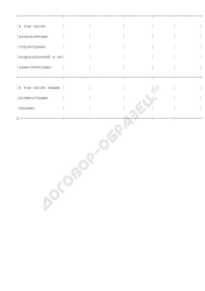 Отчет о результатах личного приема граждан в центральном аппарате Федеральной налоговой службы. Страница 2