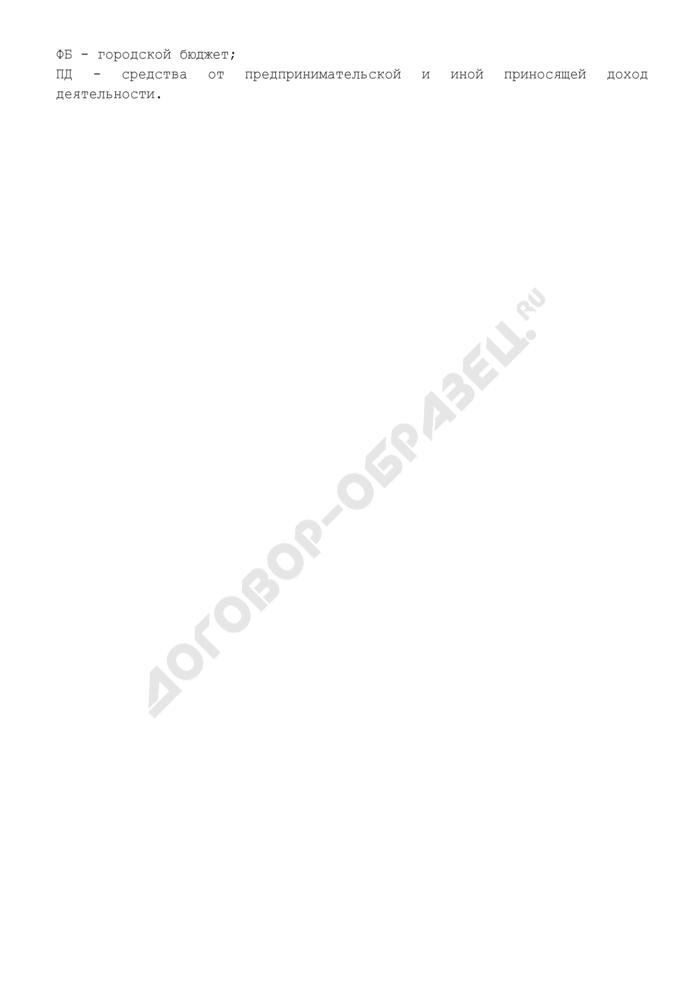 Форма перечня мероприятий программы г. Серпухова Московской области. Страница 2