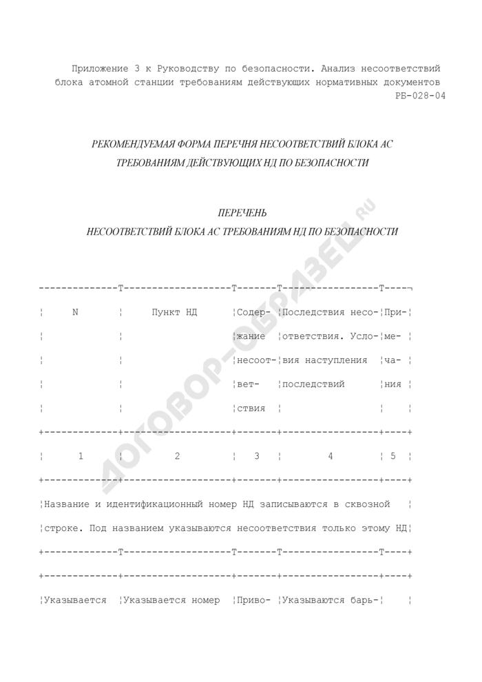 Перечень несоответствий блока атомной станции требованиям нормативных документов по безопасности (рекомендуемая форма). Страница 1