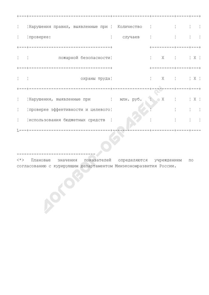 """Перечень целевых показателей эффективности работы государственного научно-исследовательского учреждения """"Совет по изучению производительных сил. Страница 2"""