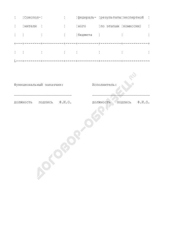 Форма календарного плана выполнения научно-исследовательских и опытно-конструкторских работ (технологических работ, оказание научно-технических услуг) в Федеральной службе по экологическому, технологическому и атомному надзору. Страница 2