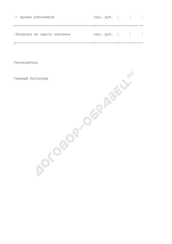 Производительность труда аптечных работников по аптеке (приложение к отчету об издержках обращения по аптеке). Страница 2