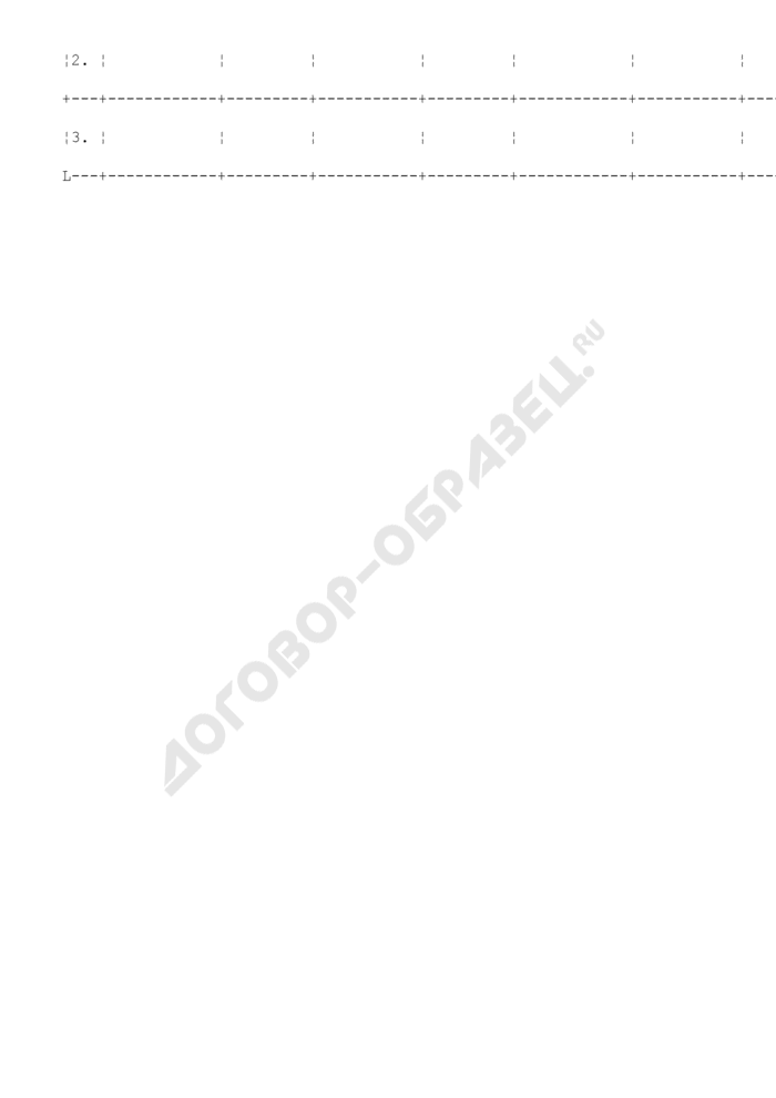 Энергетические показатели по объекту предприятия, находящегося в сфере ведения и координации Роспрома. Водоснабжение. Форма N VIII/7. Страница 2