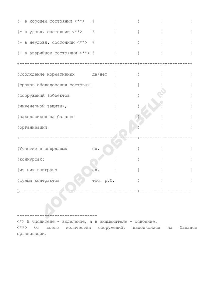 Основные показатели выполнения объемов реализации услуг по ремонту, содержанию и соблюдению нормативных сроков обследования мостовых сооружений (объектов инженерной защиты), находящихся на балансе организации городского округа Химки Московской области. Страница 2