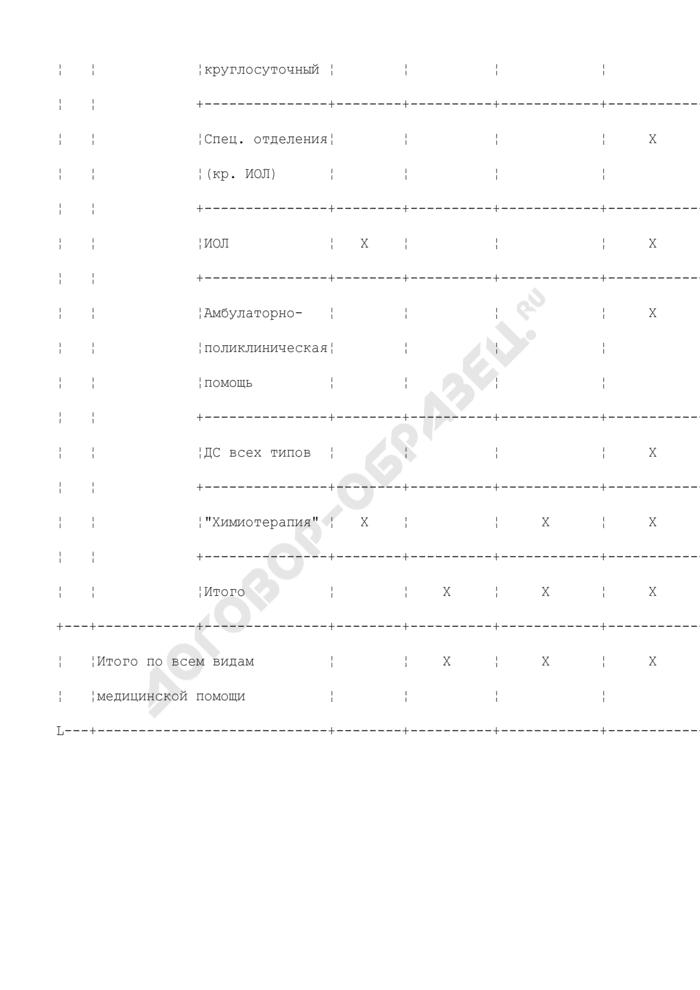 Протокол текущего месячного плана (ТМП) ЛПУ (приложение к протоколу заседания муниципальной комиссии по координации деятельности субъектов и участников в системе обязательного медицинского страхования граждан муниципального образования Московской области). Страница 2