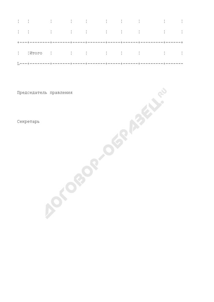Протокол заседания правления кассы взаимопомощи при воинской части. Форма N 3. Страница 2