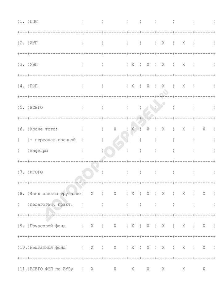 Сводный расчет фонда оплаты труда высшего учебного заведения по подразделениям, реализующим функции высшего учебного заведения. Страница 2
