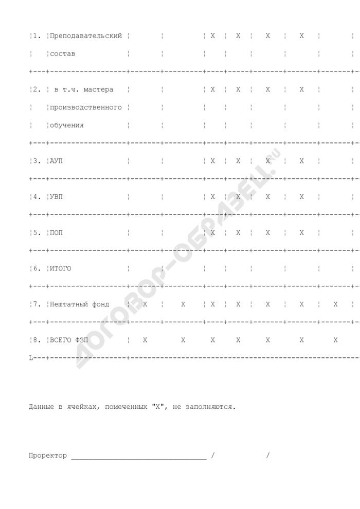 Сводный расчет фонда оплаты труда по подразделениям, реализующим функции учреждения начального профессионального образования (ПТУ, лицей). Страница 2