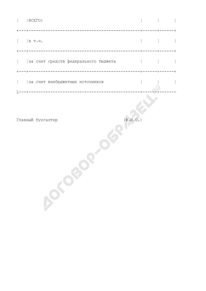"""Формы-расшифровки к сметам доходов и расходов организаций, подведомственных Министерству природных ресурсов Российской Федерации. Расчет расходов по статье 110350 """"Прочие расходные материалы и предметы снабжения. Страница 3"""
