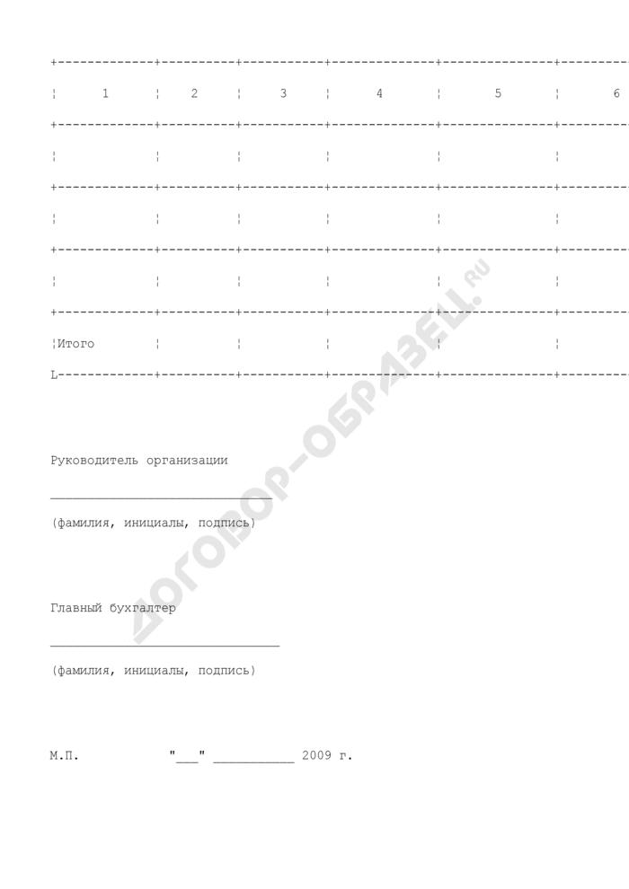 Расчет размера субсидий из бюджета Московской области на компенсацию части затрат на приобретение средств химизации. Страница 2