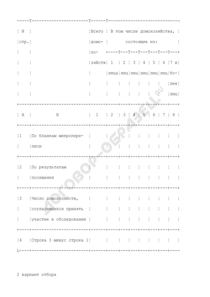 Итоги посещения домашних хозяйств (по первоначально отобранным счетным участкам). Страница 2