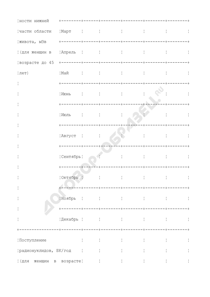 Карточка индивидуального учета доз облучения. Страница 3