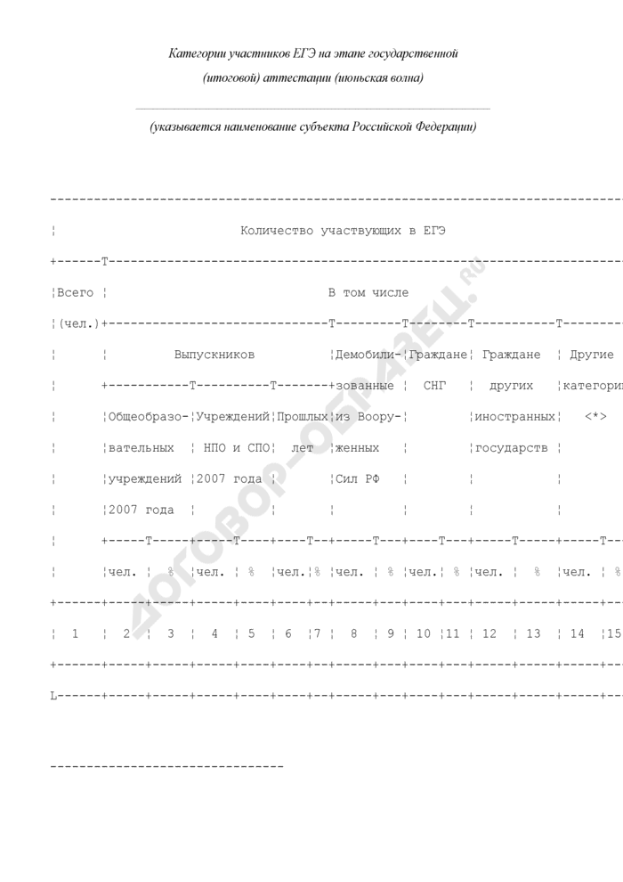 Категории участников единого государственного экзамена на этапе государственной (итоговой) аттестации (июньская волна). Форма N 4. Страница 1