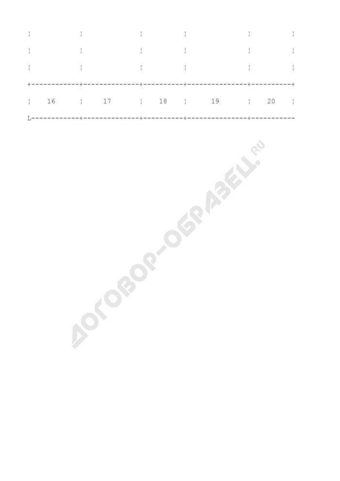 Контрольный регистр инвестиционных проектов строительства, реконструкции, реновации и реставрации объектов на территории города Москвы. Страница 3