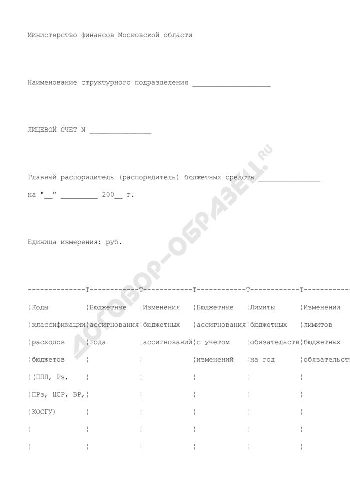 Лицевой счет главного распорядителя (распорядителя) бюджетных средств структурного подразделения Министерства финансов Московской области. Страница 1