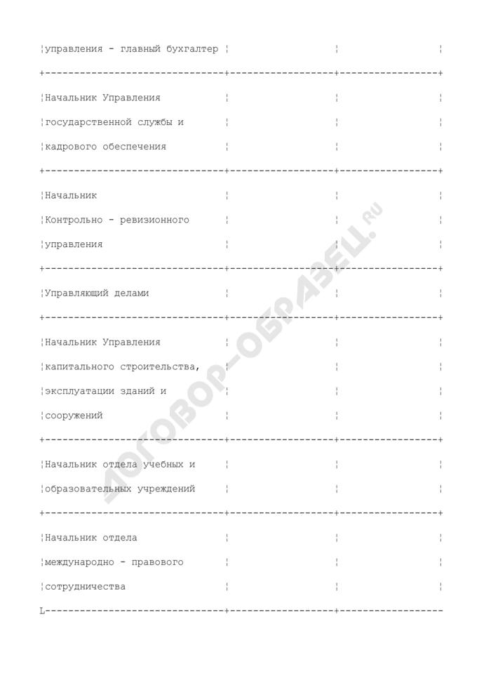 Образец листа ознакомления с распоряжением. Страница 2