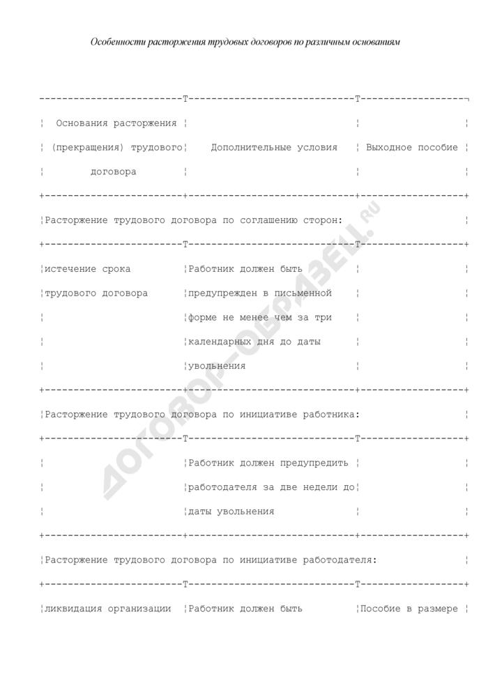 Особенности расторжения (прекращения) трудовых договоров с работниками по различным основаниям. Страница 1