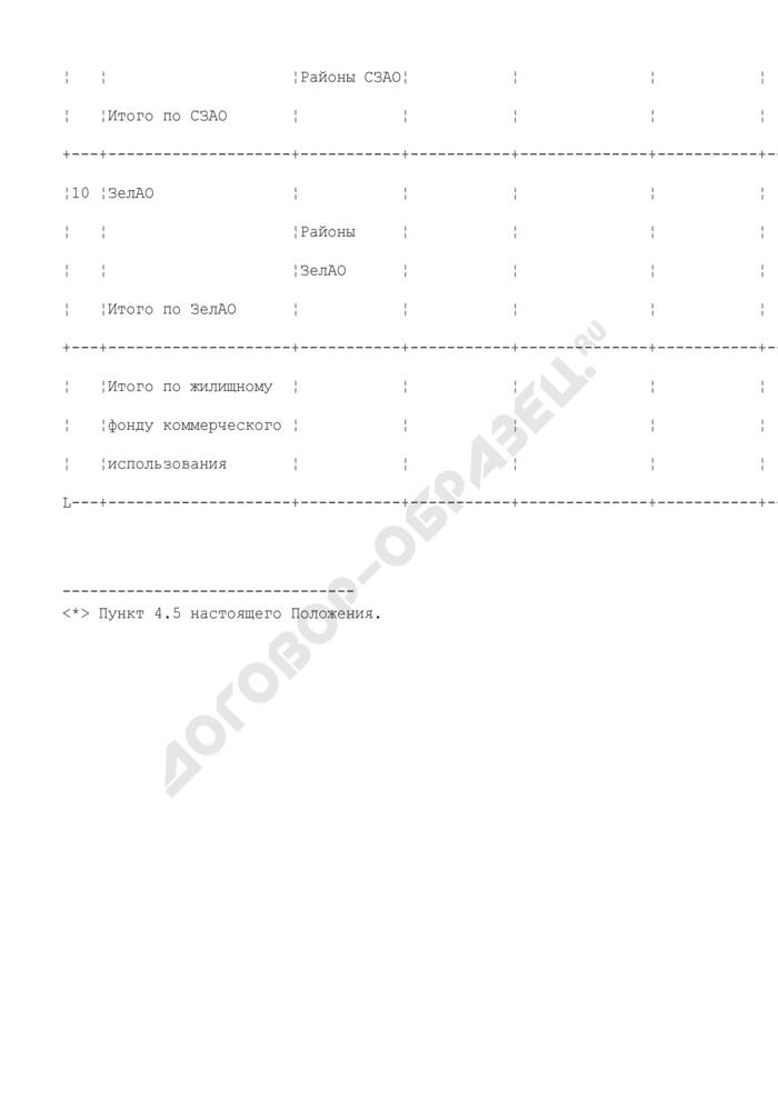 Отчетный баланс жилищного фонда, находящегося в собственности города Москвы. Форма N ОБ-6. Страница 3