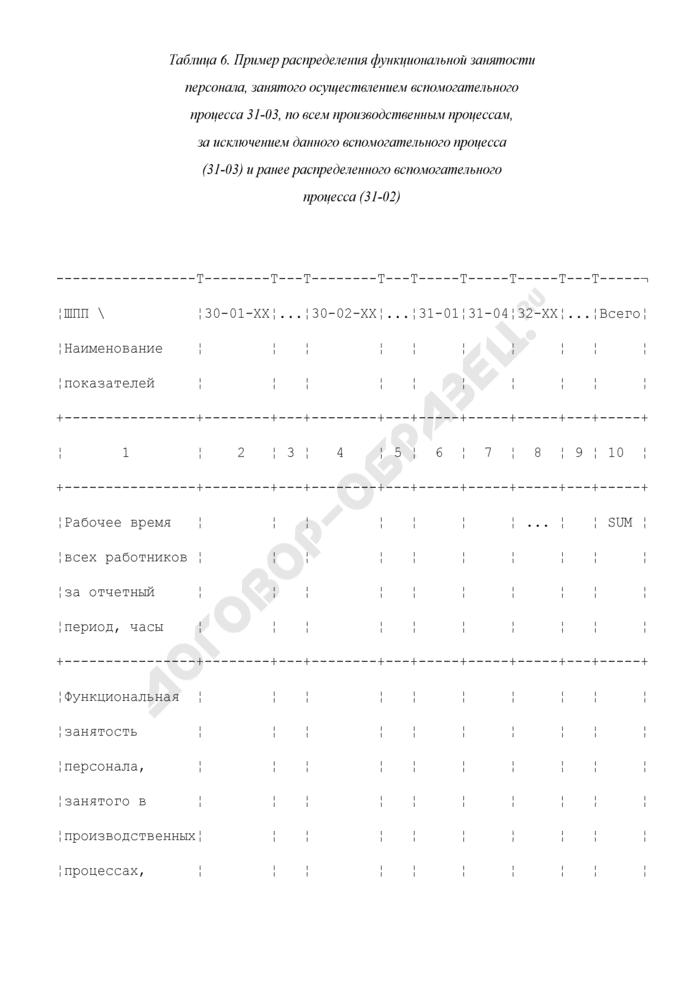 Пример распределения функциональной занятости персонала, занятого осуществлением вспомогательного процесса 31-03, по всем производственным процессам, за исключением данного вспомогательного процесса (31-03) и ранее распределенного вспомогательного процесса (31-02) (таблица 6). Страница 1