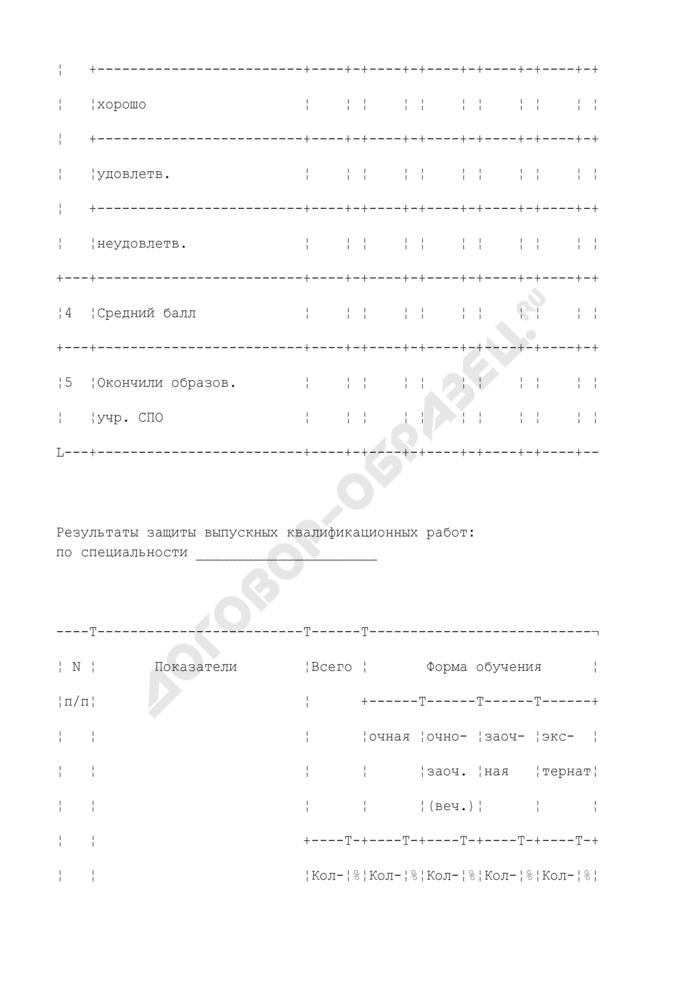 Примерная схема анализа результатов итоговой государственной аттестации выпускников по специальности среднего педагогического образования. Страница 2