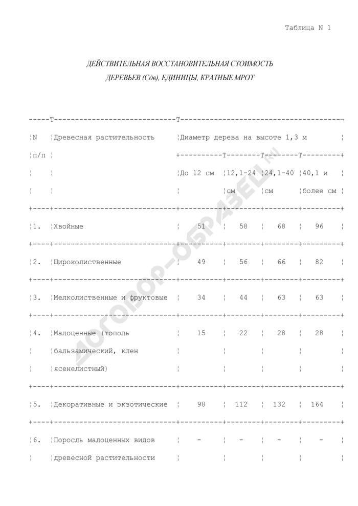 Действительная восстановительная стоимость деревьев для расчета компесационной стоимости убытков от повреждения или уничтожения зеленых насаждений на территории городского округа Черноголовка Московской области. Страница 1