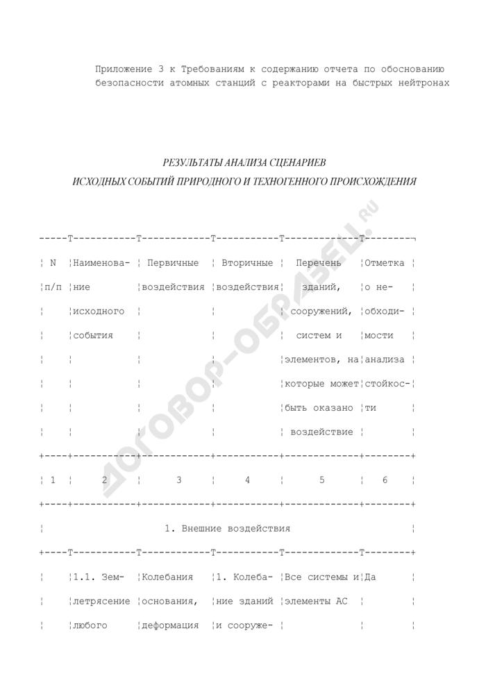 Результаты анализа сценариев исходных событий природного и техногенного происхождения. Страница 1