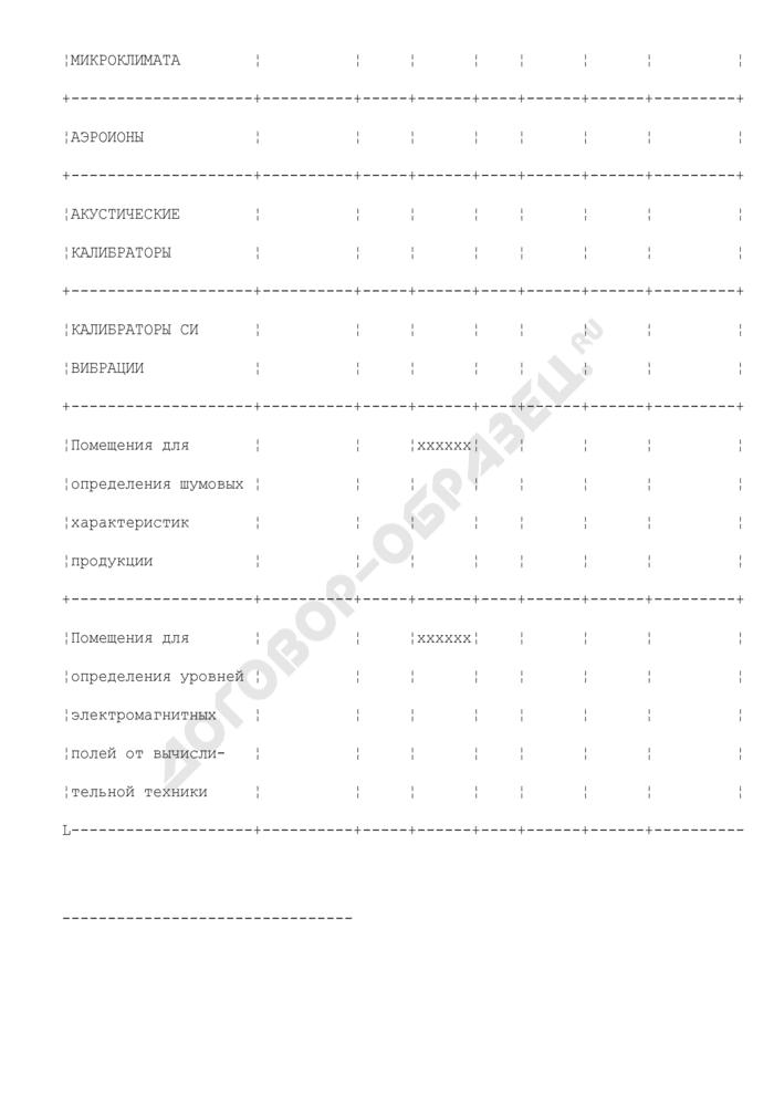 Состояние лабораторной базы для измерения неионизирующих физических факторов. Страница 3