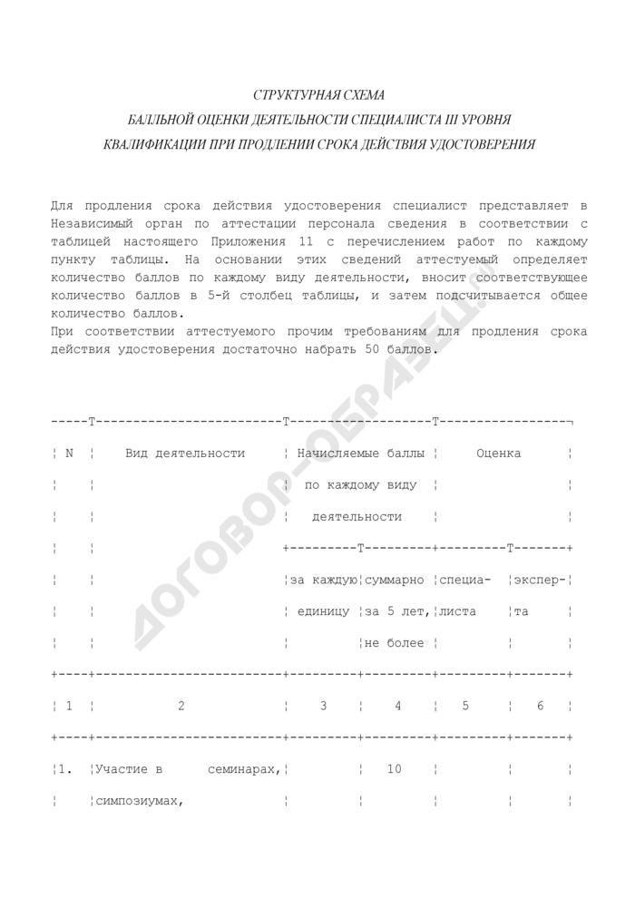 Структурная схема балльной оценки деятельности специалиста III уровня квалификации в области неразрушающего контроля при продлении срока действия удостоверения. Страница 1