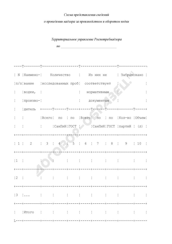 Схема представления сведений о проведении надзора за производством и оборотом водки. Страница 1