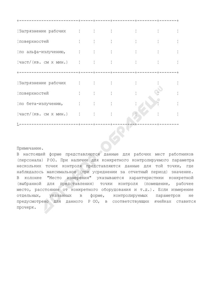 Фактические и установленные среднегодовые значения уровней радиационного воздействия на работников (персонал) радиационно опасного объекта. Форма N Ф2.5.1-ОСРБ. Страница 3