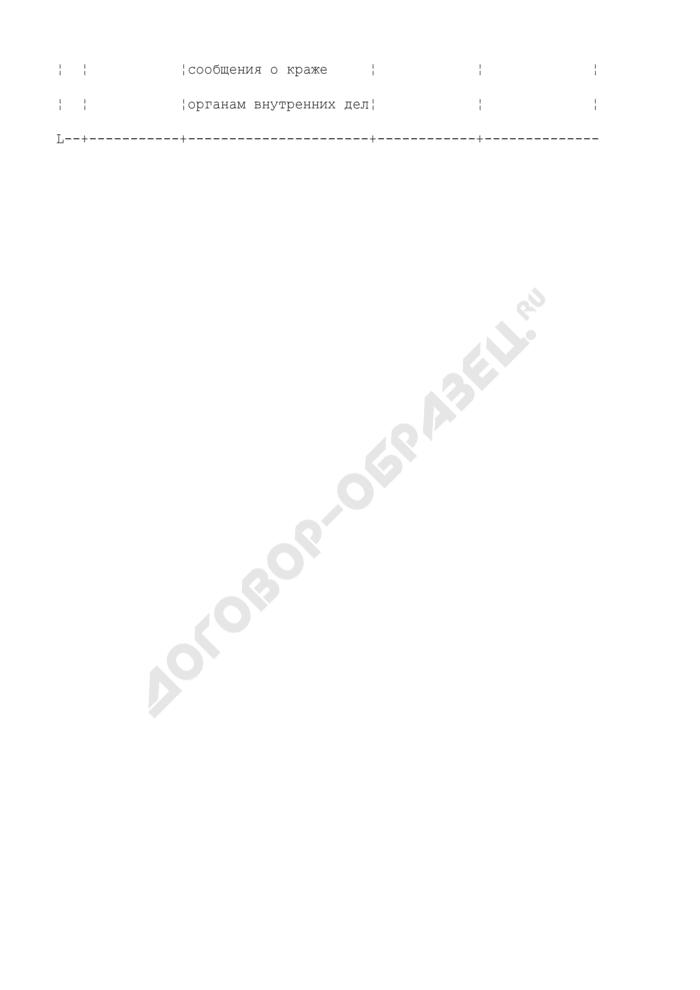 Форма внеочередного донесения, представляемого Министерству здравоохранения Российской Федерации (о хищении и краже наркотиков из аптечных и лечебно-профилактических учреждений). Страница 3
