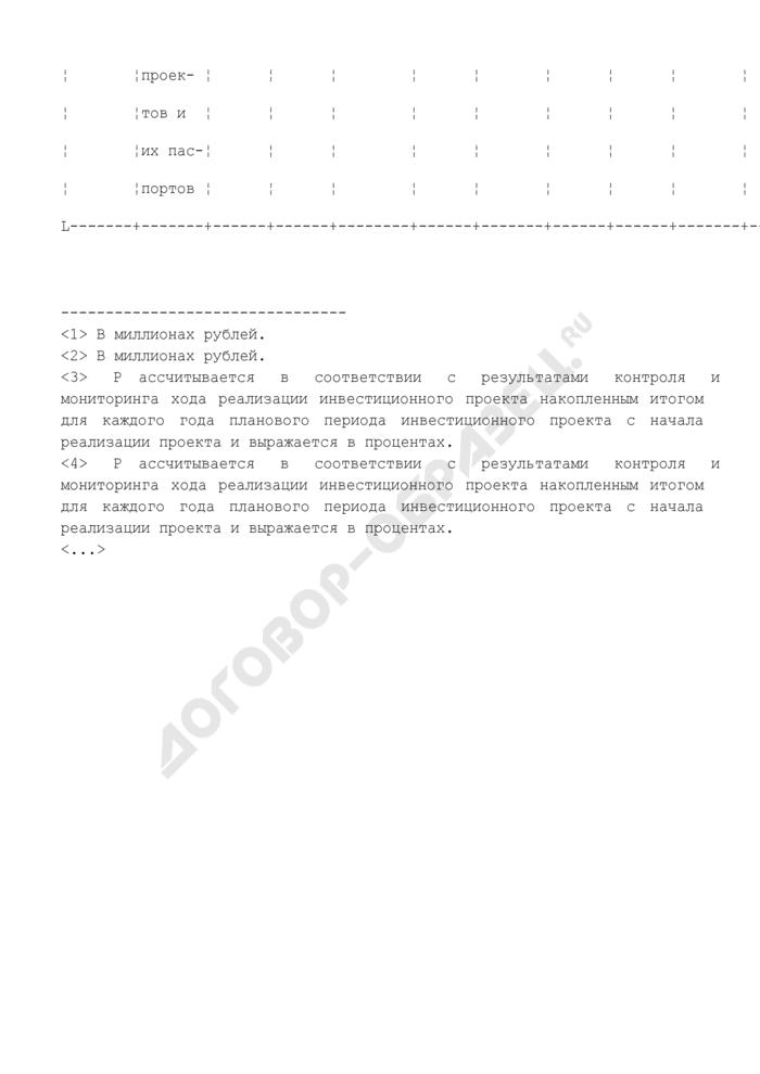 Форма государственного реестра инвестиционных проектов, получивших государственную поддержку за счет средств инвестиционного фонда Российской Федерации. Страница 2