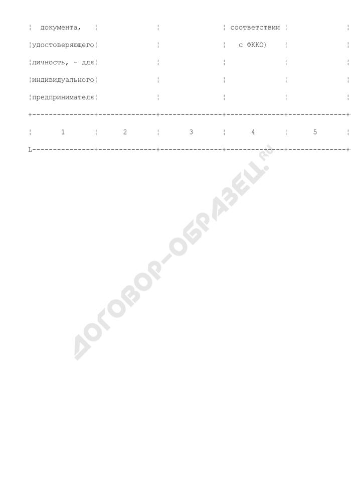 Форма реестра лицензий на деятельность по сбору, использованию, обезвреживанию, транспортировке, размещению опасных отходов в Федеральной службе по экологическому, технологическому и атомному надзору (образец). Страница 2