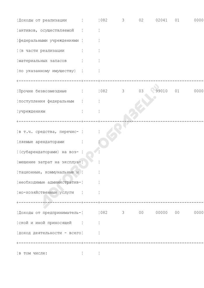 Смета доходов и расходов по средствам, полученным от приносящей доход деятельности, бюджетного учреждения, подведомственного Минсельхозу России. Страница 3