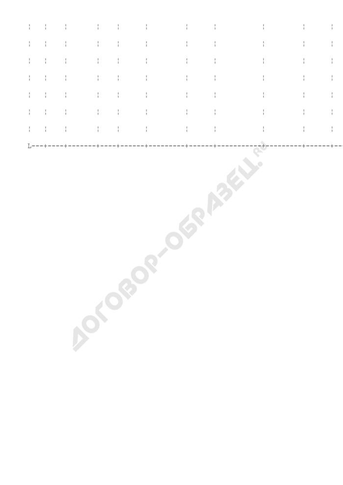 Сообщения о сделках, совершенных организацией с нерезидентами. Форма N 020 (отчетность профессиональных участников рынка ценных бумаг). Страница 2