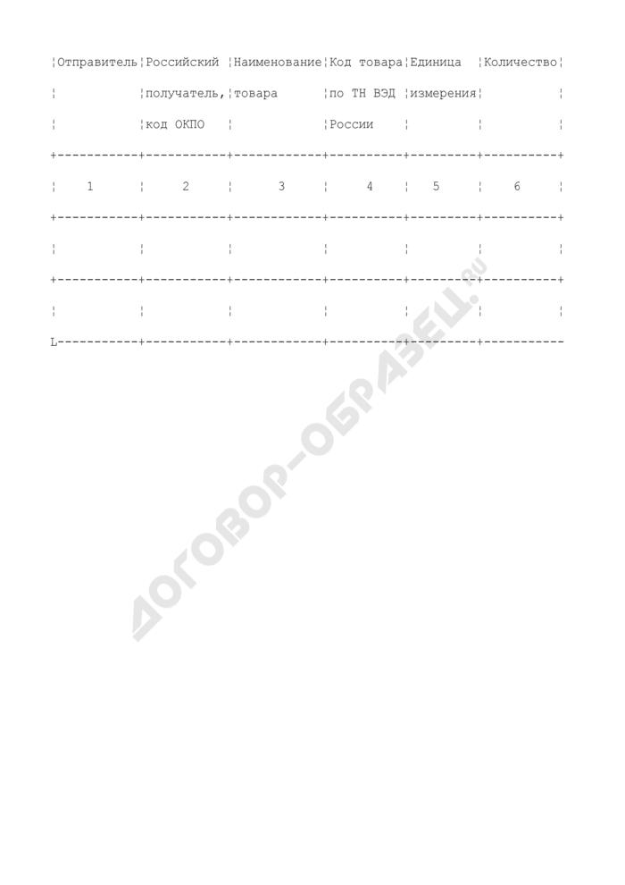 Список ввозимых на таможенную территорию Российской Федерации товаров в соответствии с отраслевыми (межотраслевыми) соглашениями о производственной кооперации и специализации производства. Страница 2