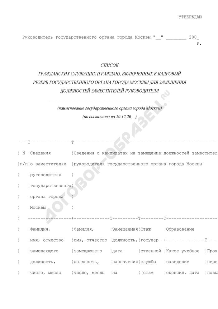 Список гражданских служащих (граждан), включенных в кадровый резерв государственного органа города Москвы для замещения должностей заместителей руководителя. Страница 1