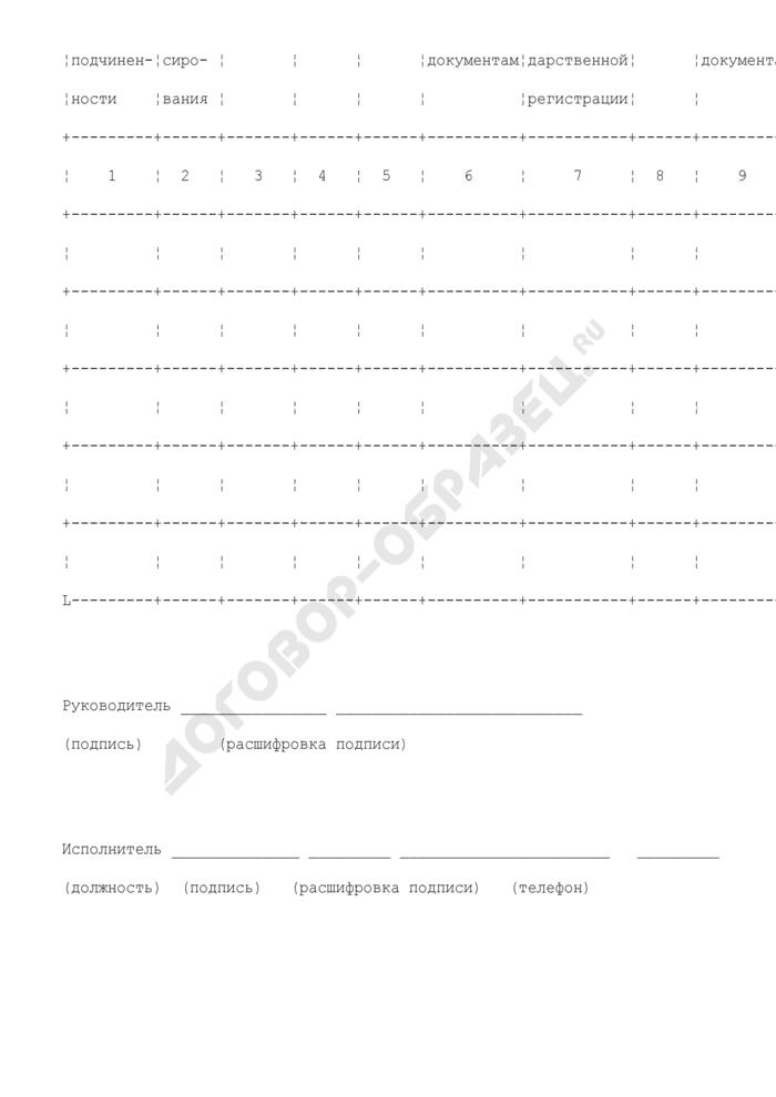 Список получателей средств федерального бюджета, имеющих несоответствия между данными сводного реестра, учредительными документами и документами о государственной регистрации в части полного и (или) краткого наименования. Страница 2