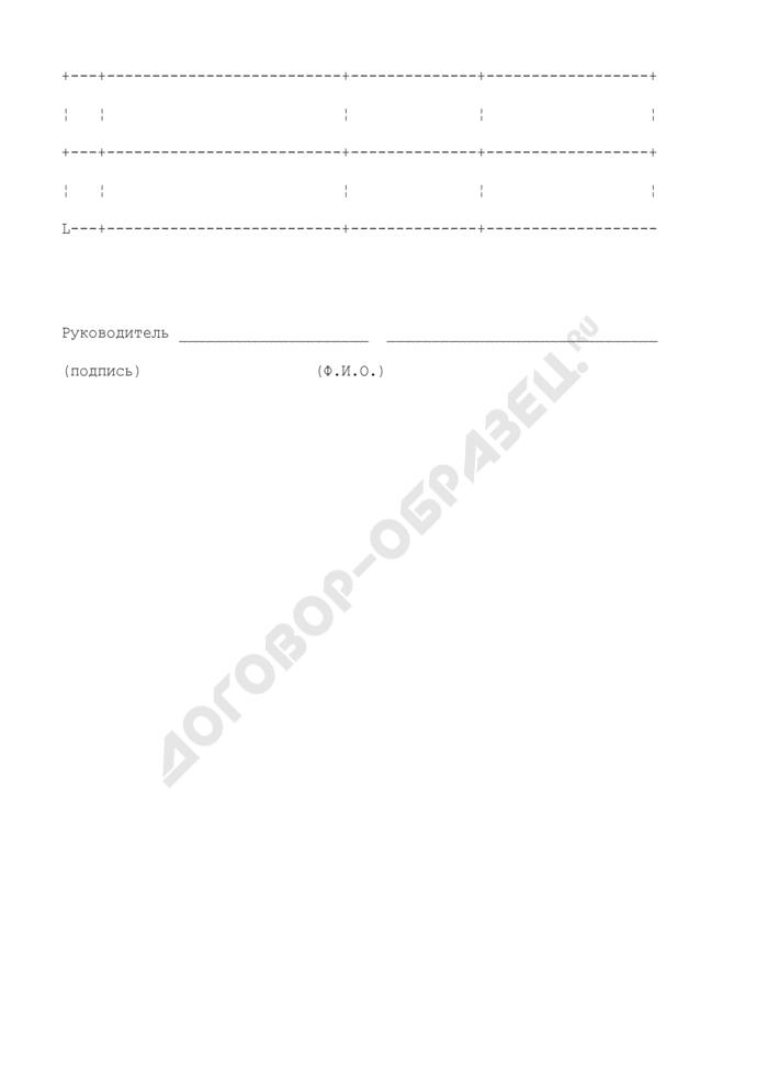 Списки лиц, направляемых на профессиональную переподготовку (повышение квалификации) муниципальных служащих городского округа Климовск Московской области. Страница 2