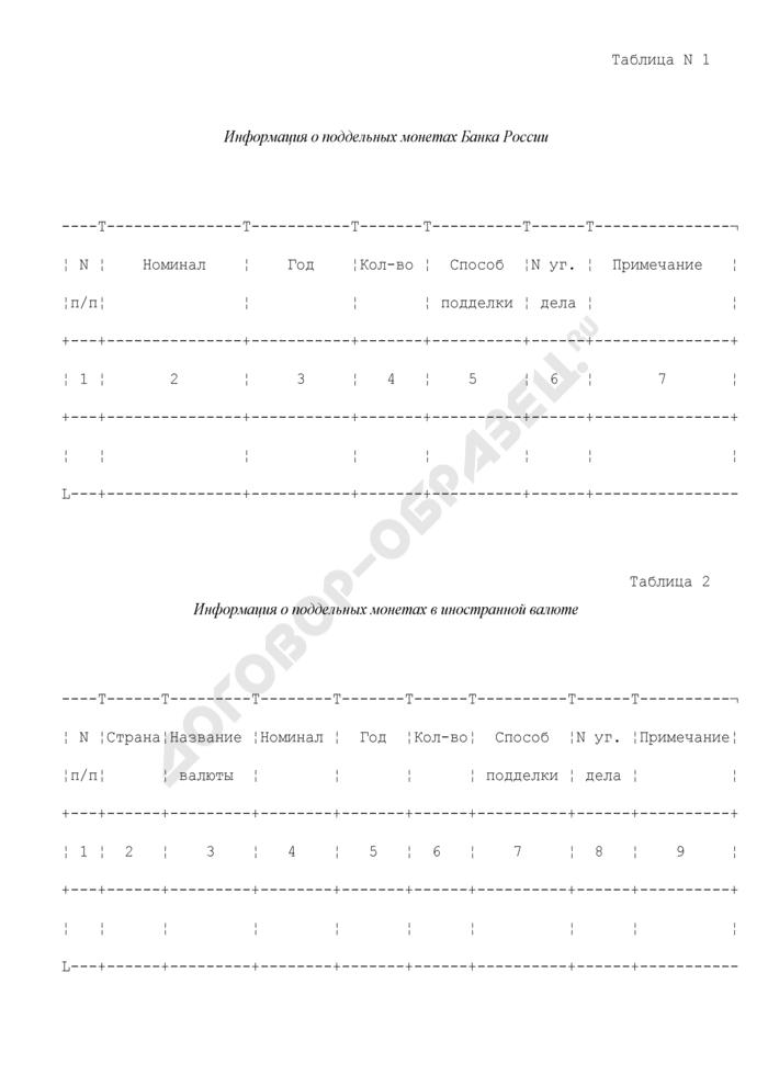 Сведения о поддельных монетах, выявленных на обслуживаемой территории для постановки на федеральный учет (при совпадении с ранее поставленными на учет объектами). Страница 1