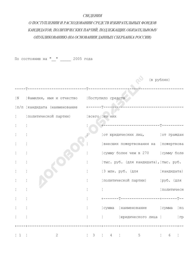 Сведения о поступлении и расходовании средств избирательных фондов кандидатов, политических партий, подлежащие обязательному опубликованию (на основании данных Сбербанка России). Страница 1
