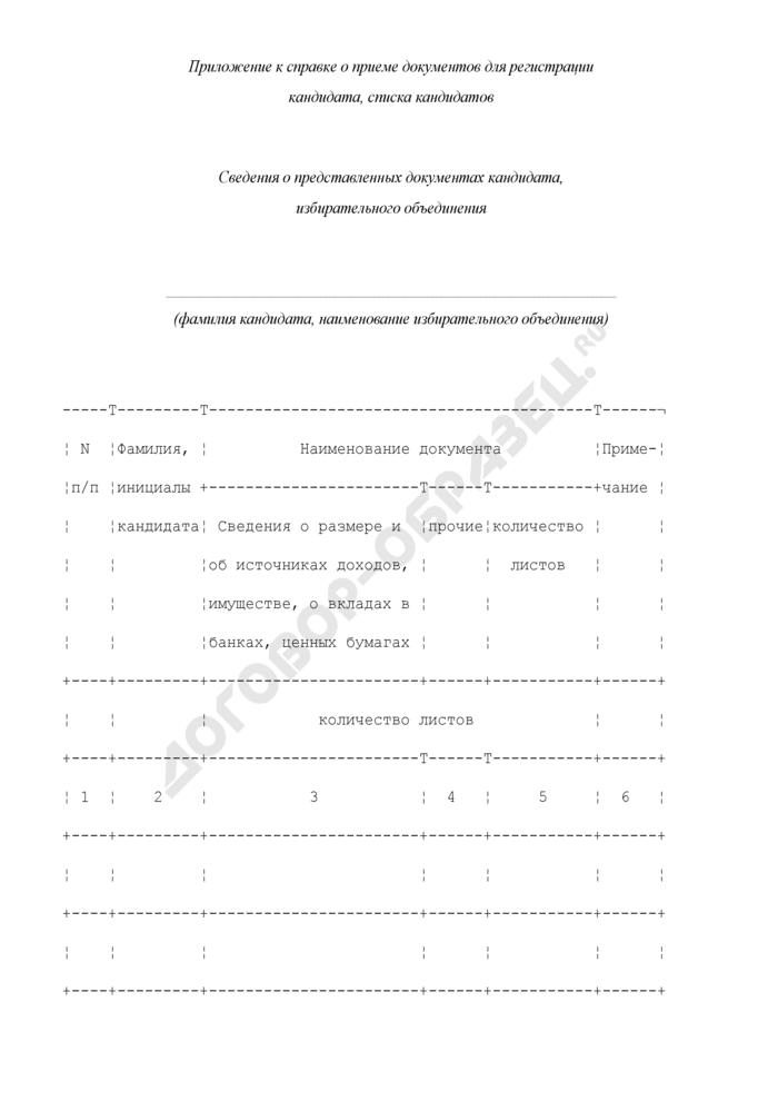 Сведения о представленных документах кандидата, избирательного объединения (приложение к справке о приеме документов для регистрации кандидата, списка кандидатов). Страница 1