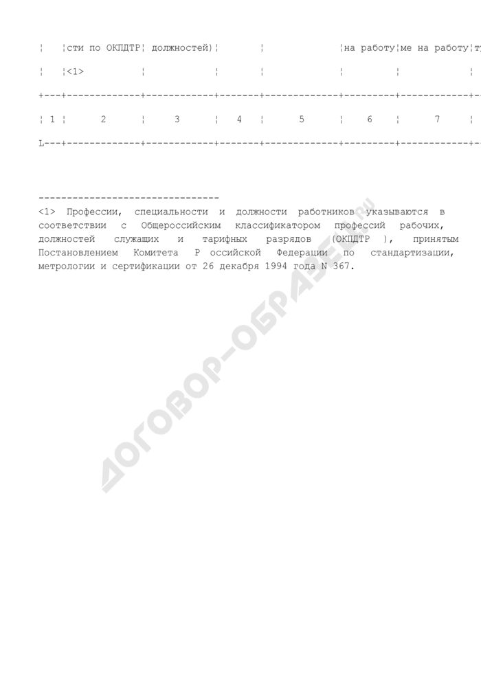 Сведения о результатах предоставления работодателю, заказчику работ (услуг) государственной услуги по подбору необходимых работников (образец). Страница 2