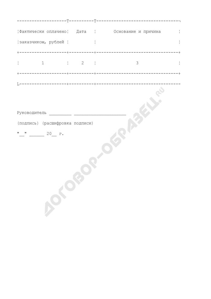Сведения об исполнении (о прекращении действия) государственного или муниципального контракта по обеспечению государственных нужд Минобрнауки РФ. Форма N 18. Страница 2