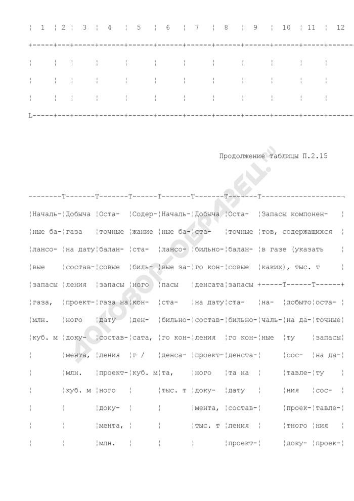Сводная таблица подсчетных параметров, запасов свободного газа, конденсата и компонентов. Страница 2